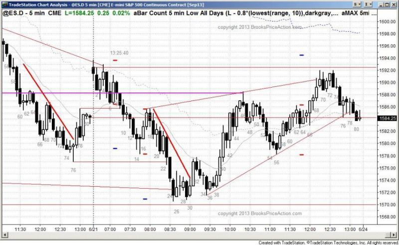 pending chart 2155