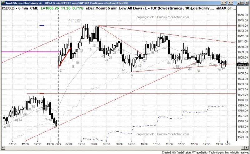 pending chart 2173