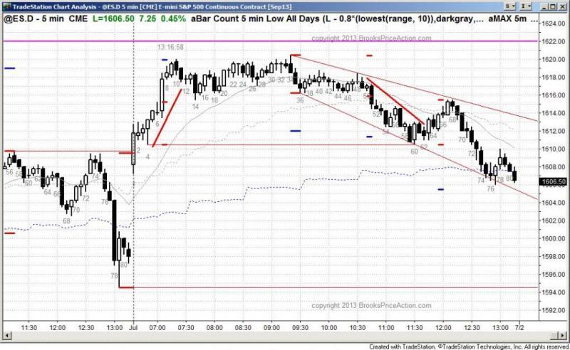 pending chart 2185