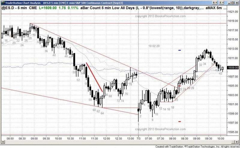 pending chart 2193
