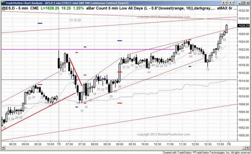 pending chart 2197