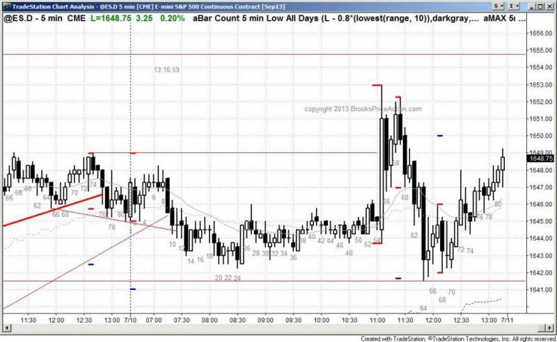 pending chart 2211