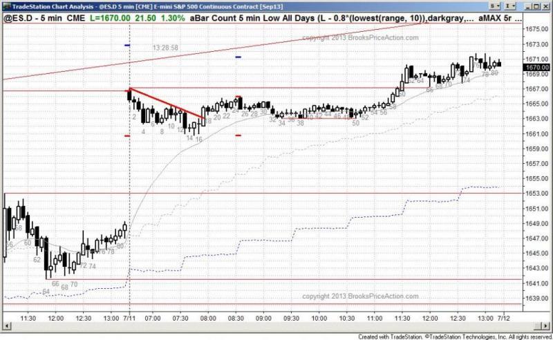 pending chart 2214