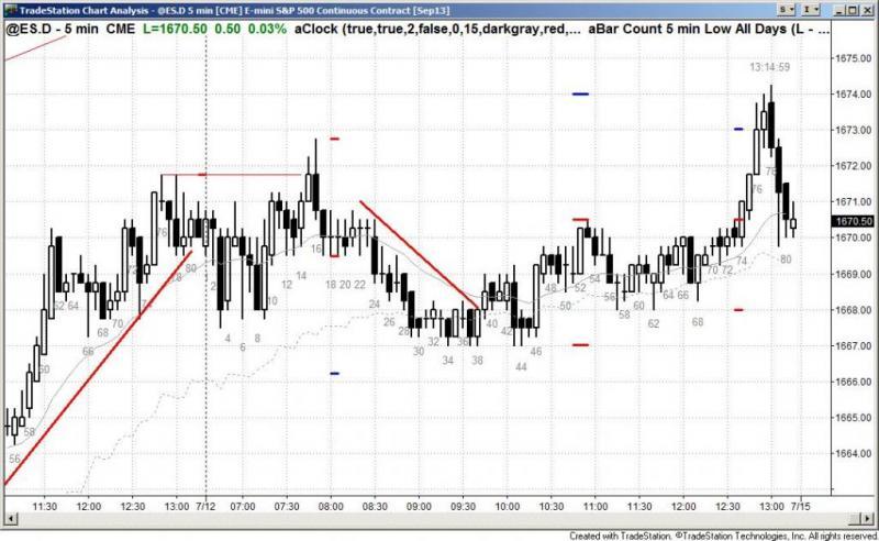 pending chart 2217