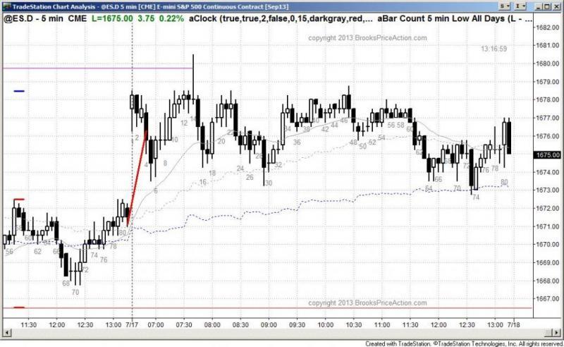 pending chart 2224