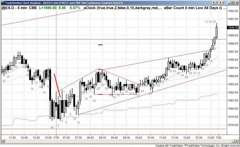 pending chart 2232