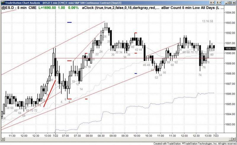 pending chart 2234