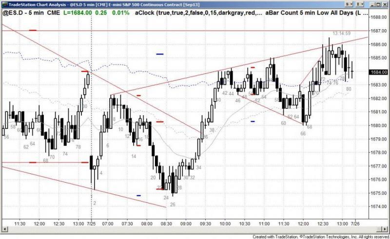 pending chart 2242