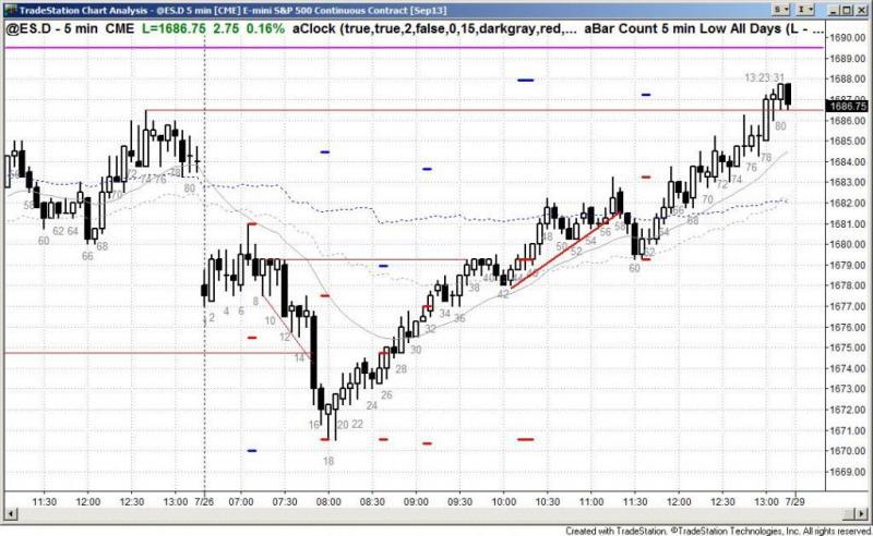 pending chart 2244