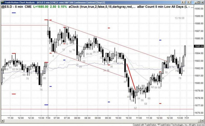 pending chart 2251