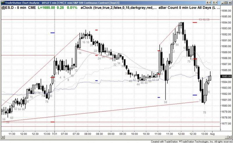 pending chart 2253