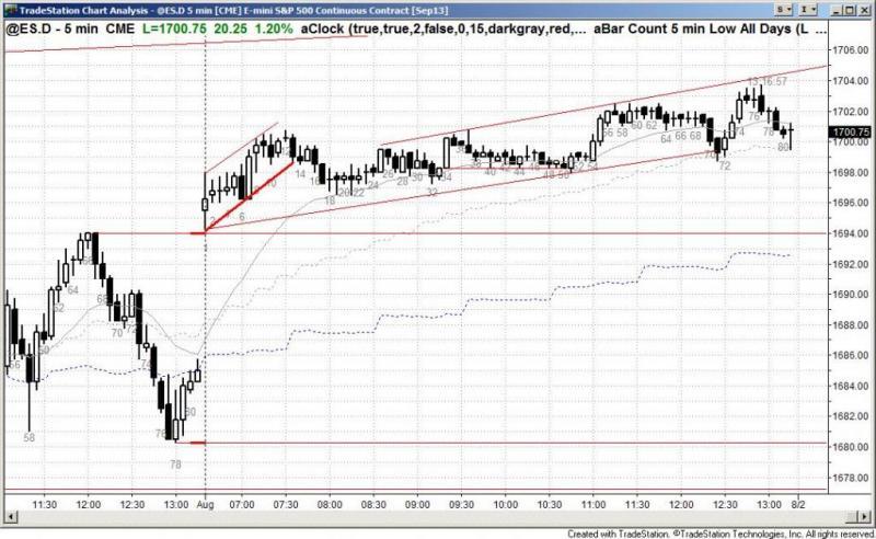 pending chart 2255