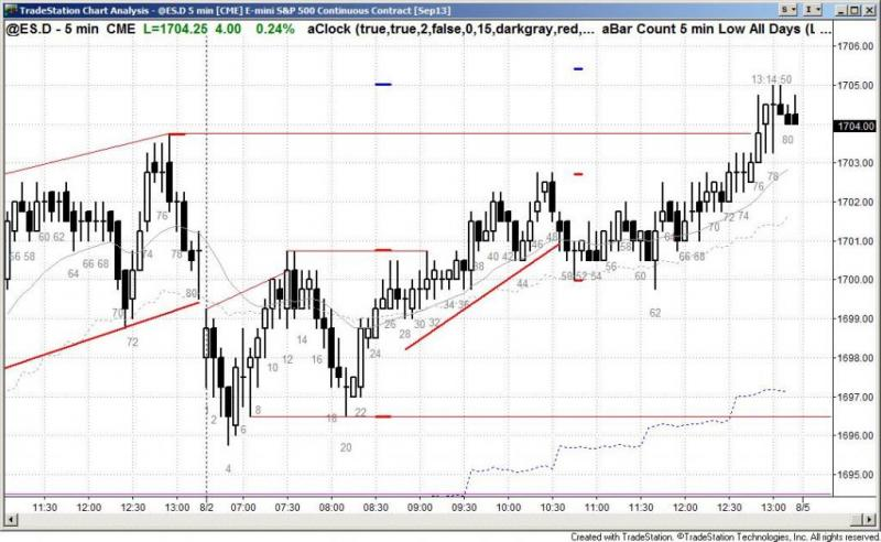 pending chart 2259