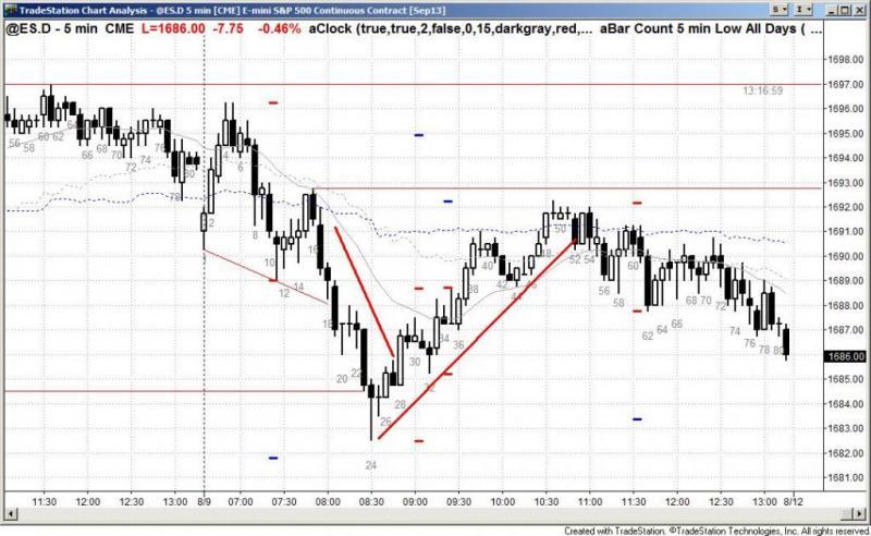 pending chart 2269