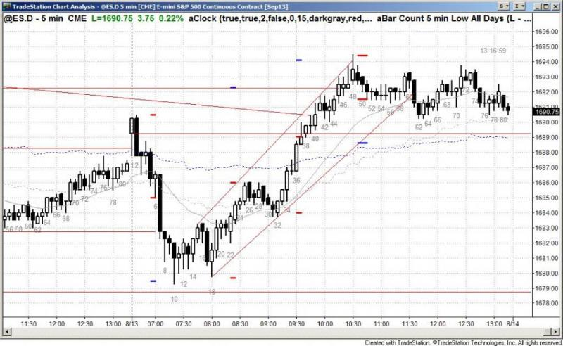 pending chart 2273