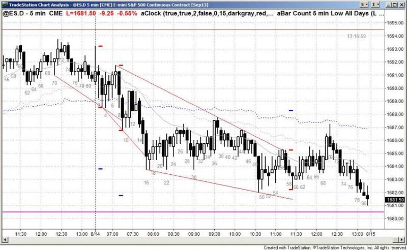 pending chart 2274