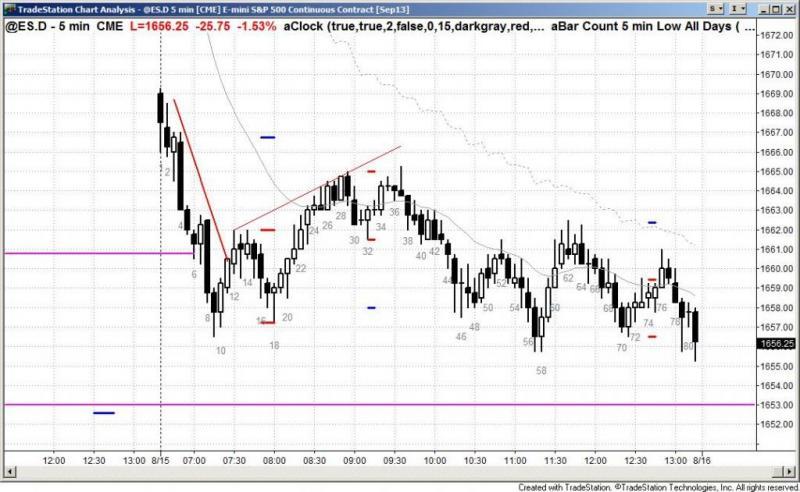 pending chart 2276