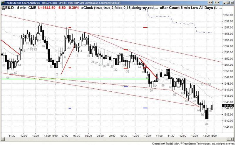 pending chart 2285