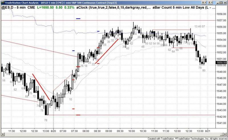 pending chart 2287