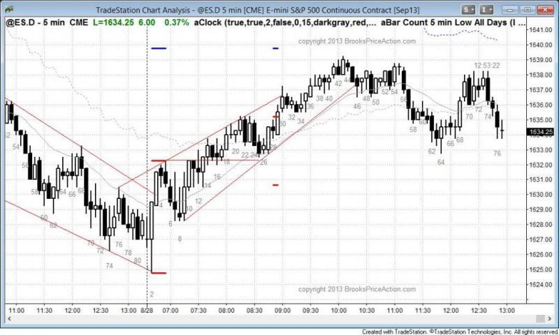 pending chart 2296