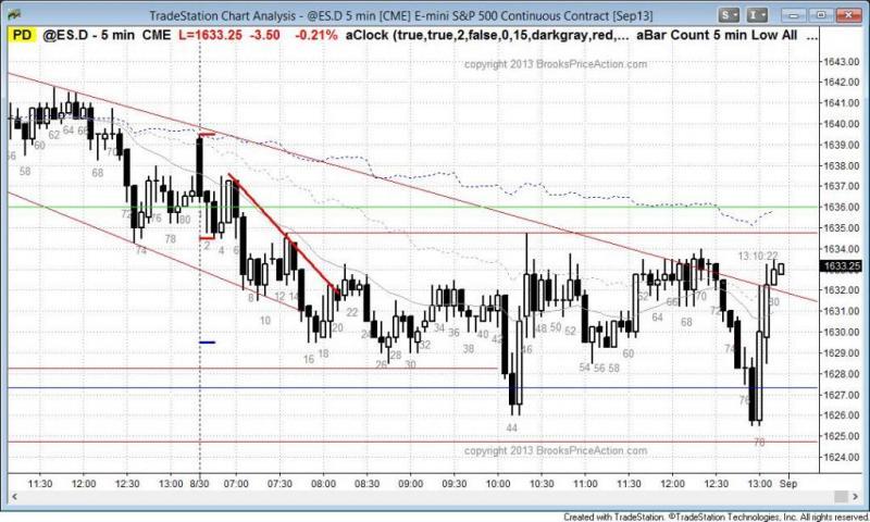 pending chart 2298