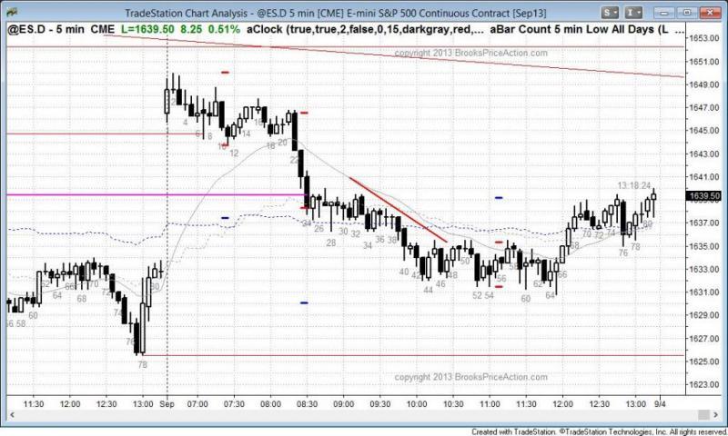 pending chart 2300