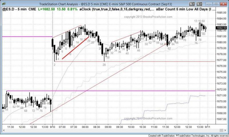 pending chart 2313