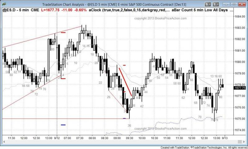 pending chart 2317