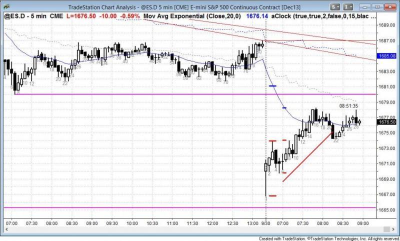 pending chart 2346