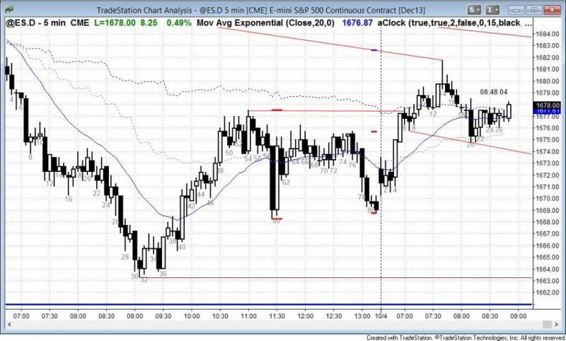 pending chart 2354