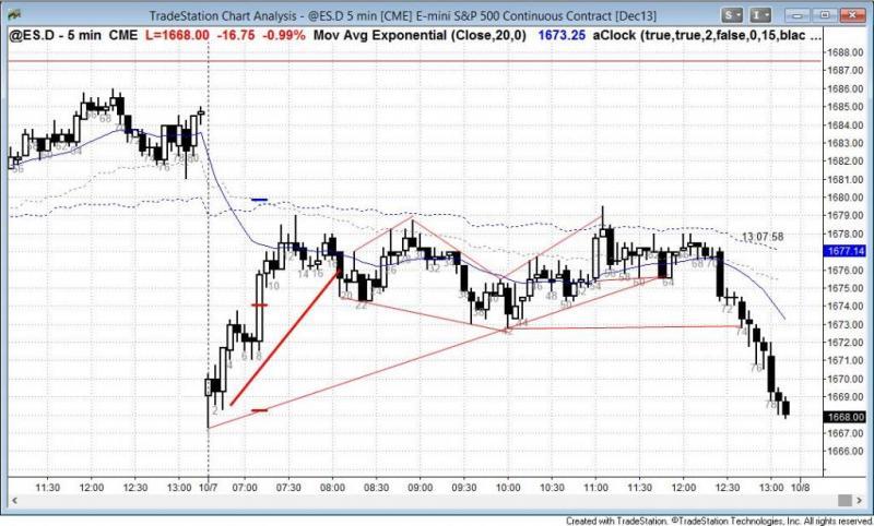 pending chart 2355