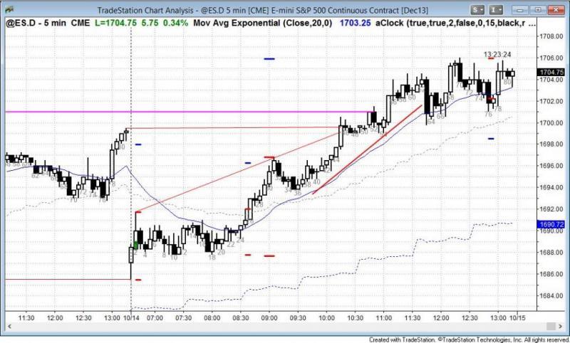 pending chart 2366