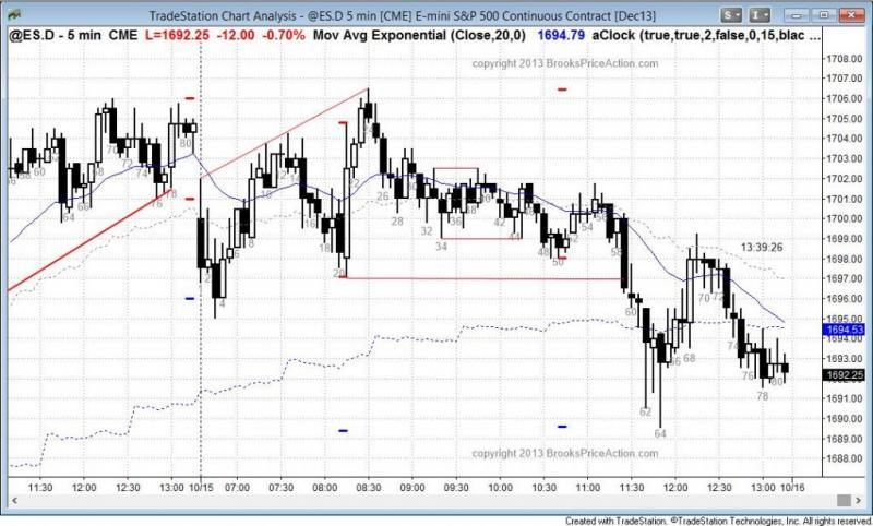 pending chart 2367