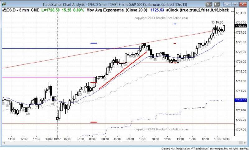 pending chart 2373
