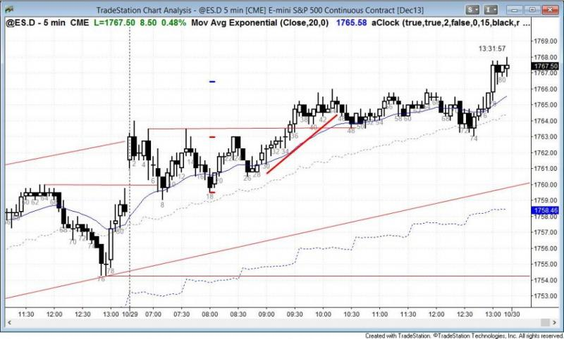 pending chart 2387