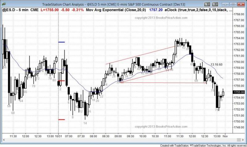 pending chart 2391
