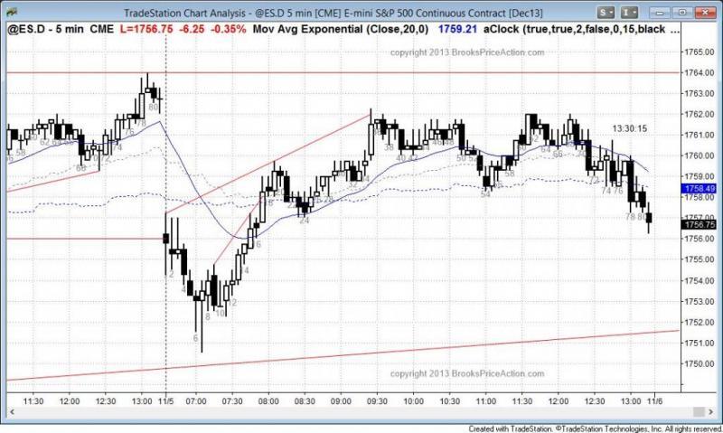 pending chart 2394