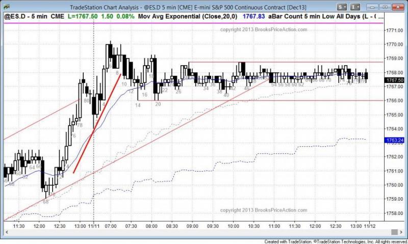 pending chart 2402
