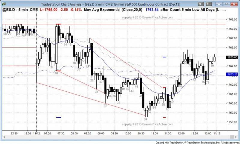 pending chart 2403