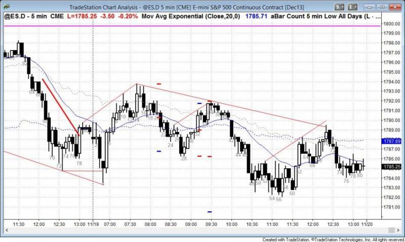 pending chart 2414