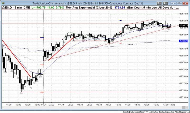 pending chart 2417