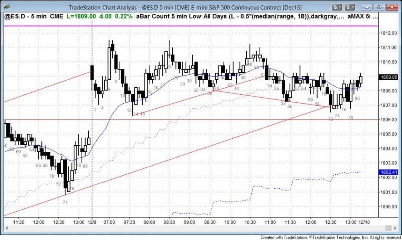 pending chart 2439