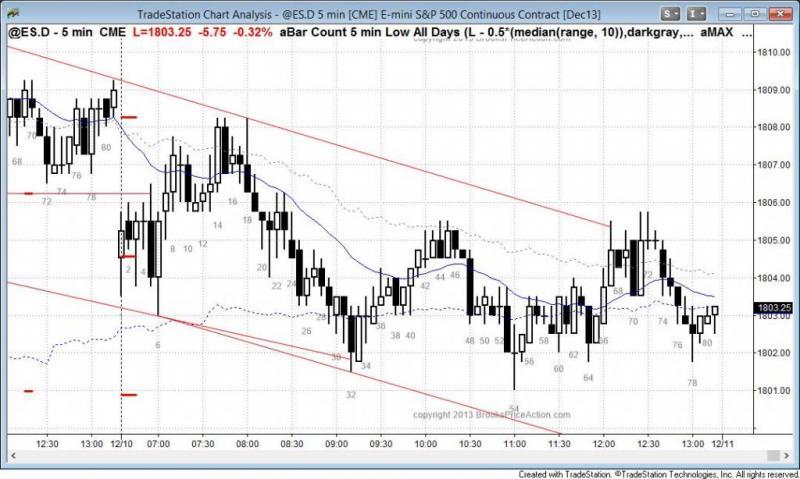 pending chart 2440