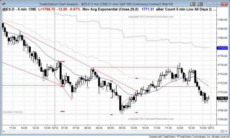 pending chart 2443
