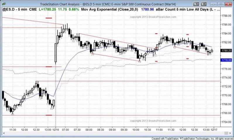 pending chart 2447