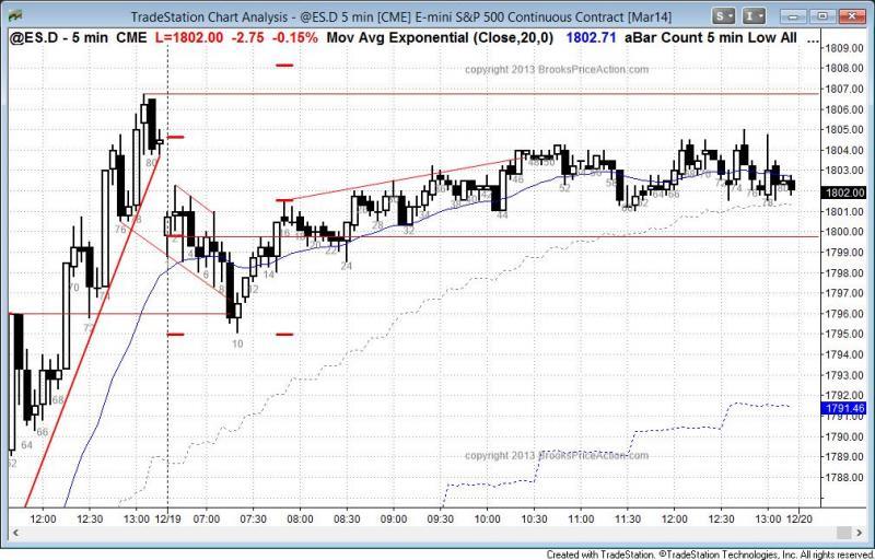 pending chart 2466