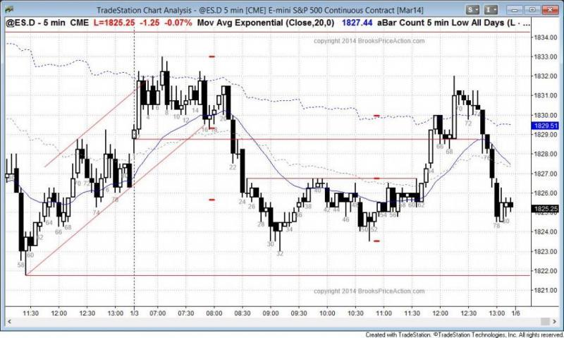 pending chart 2504