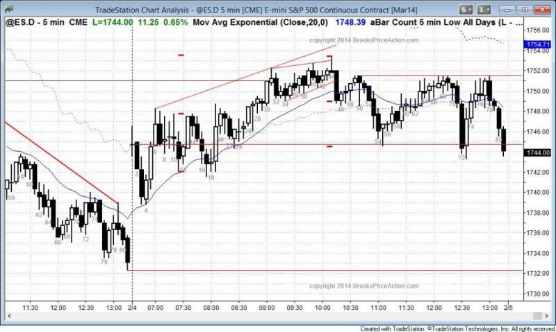 pending chart 2603