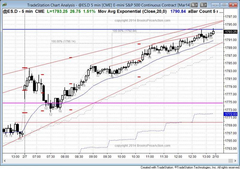 pending chart 2612
