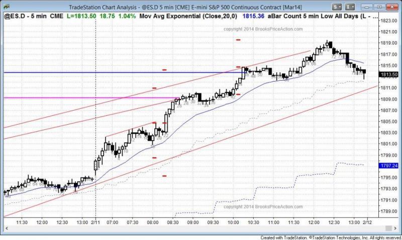 pending chart 2621